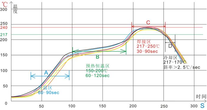 标准回流焊温度曲线