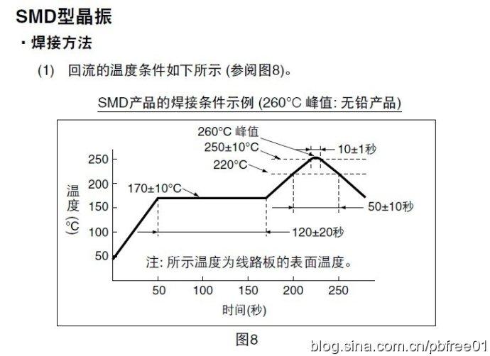 正确的温度曲线将保证高品质的回流焊接的线路板锡点。  无铅回流焊温度曲线 在使用表面贴装元件的印刷电路板(PCB)装配中,要得到优质的焊点,一条优化的回流温度曲线是最重要的因素之一。温度曲线是施加于电路装配上的温度对时间的函数,当在平面作图时,回流过程中在任何给定的时间上,代表PCB上一个特定点上的温度形成一条曲线。几个参数影响曲线的形状,其中最关键的是传送带速度和每个区的温度设定。带速决定机板暴露在每个区所设定的温度下的持续时间,增加持续时间可以允许更多时间使电路装配接近该区的温度设定。每个区所花的持续