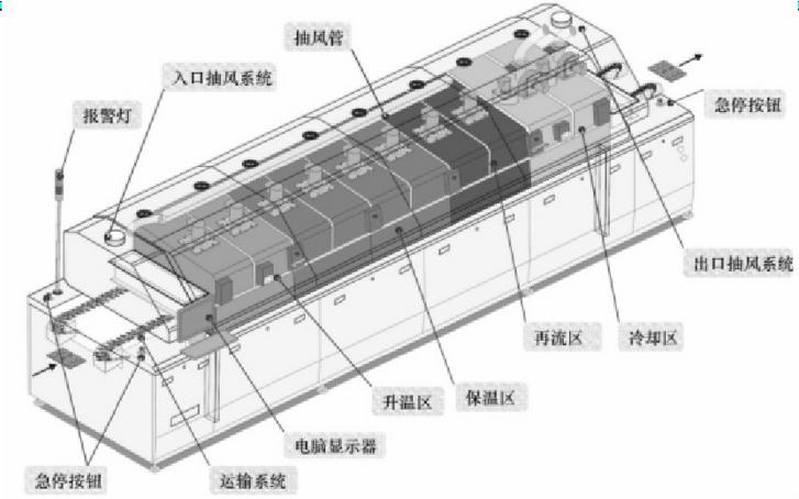包括导轨,网带(中央支承),链条,运输电动机,轨道宽度调节结构, 运输